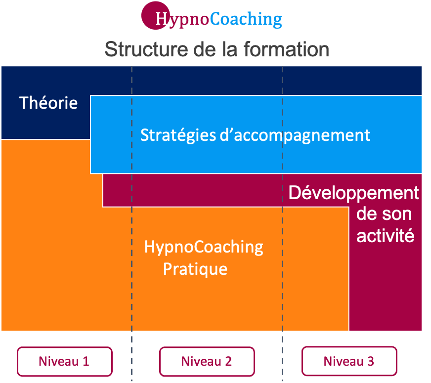 Hypnocoaching formation
